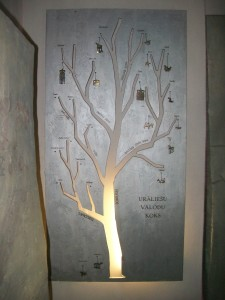 Latvian ancestry tree
